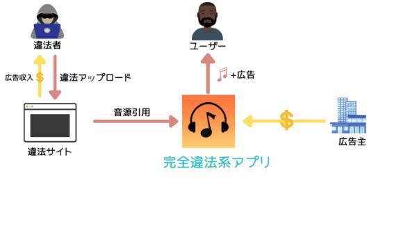 ミュージックFMの仕組み