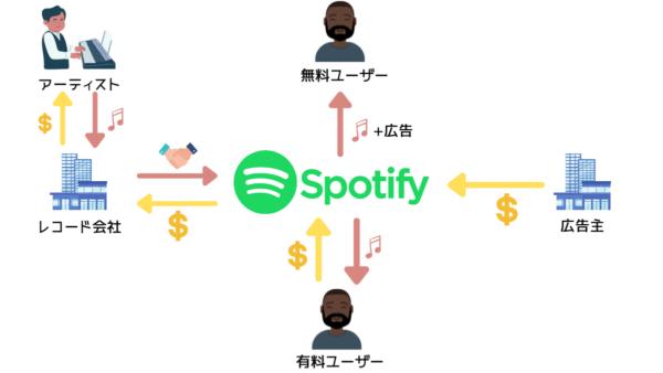 Spotifyのビジネスモデル・仕組み
