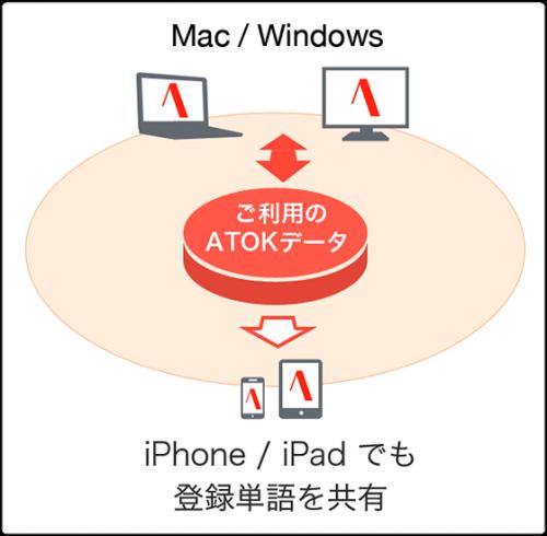 ATOKはiPhoneとPCで連携できる