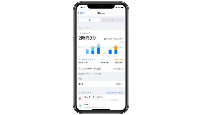 iPhoneのスクリーンタイムの使い方・設定方法
