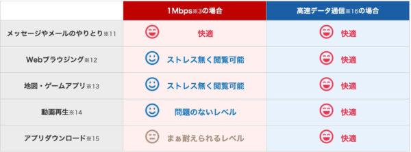 楽天モバイルの1Mbpsの通信速度はどれぐらい